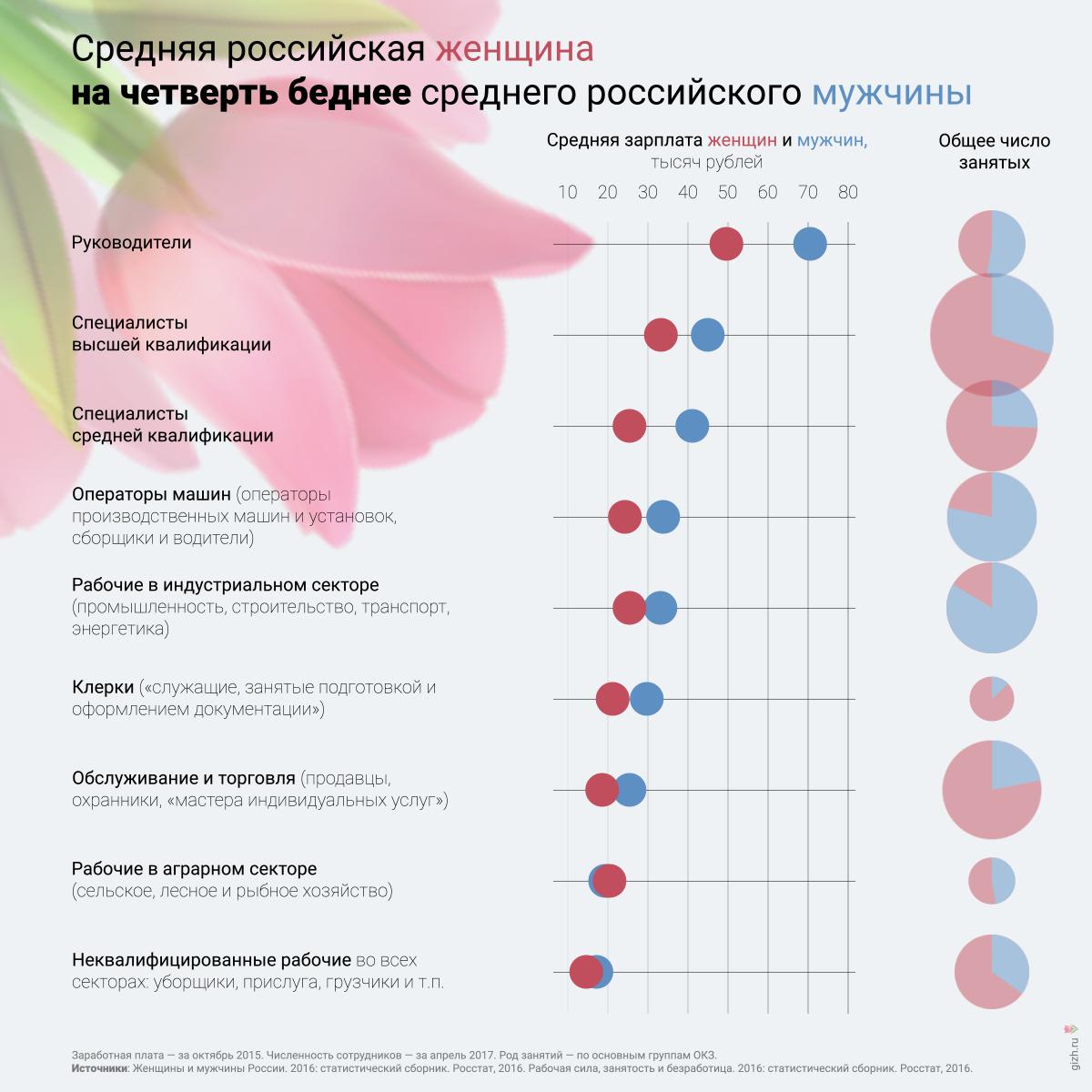 Зарплаты женщин и мужчин по должностям и профессиям в России