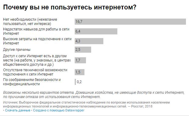 статистика количество пользователей рунета