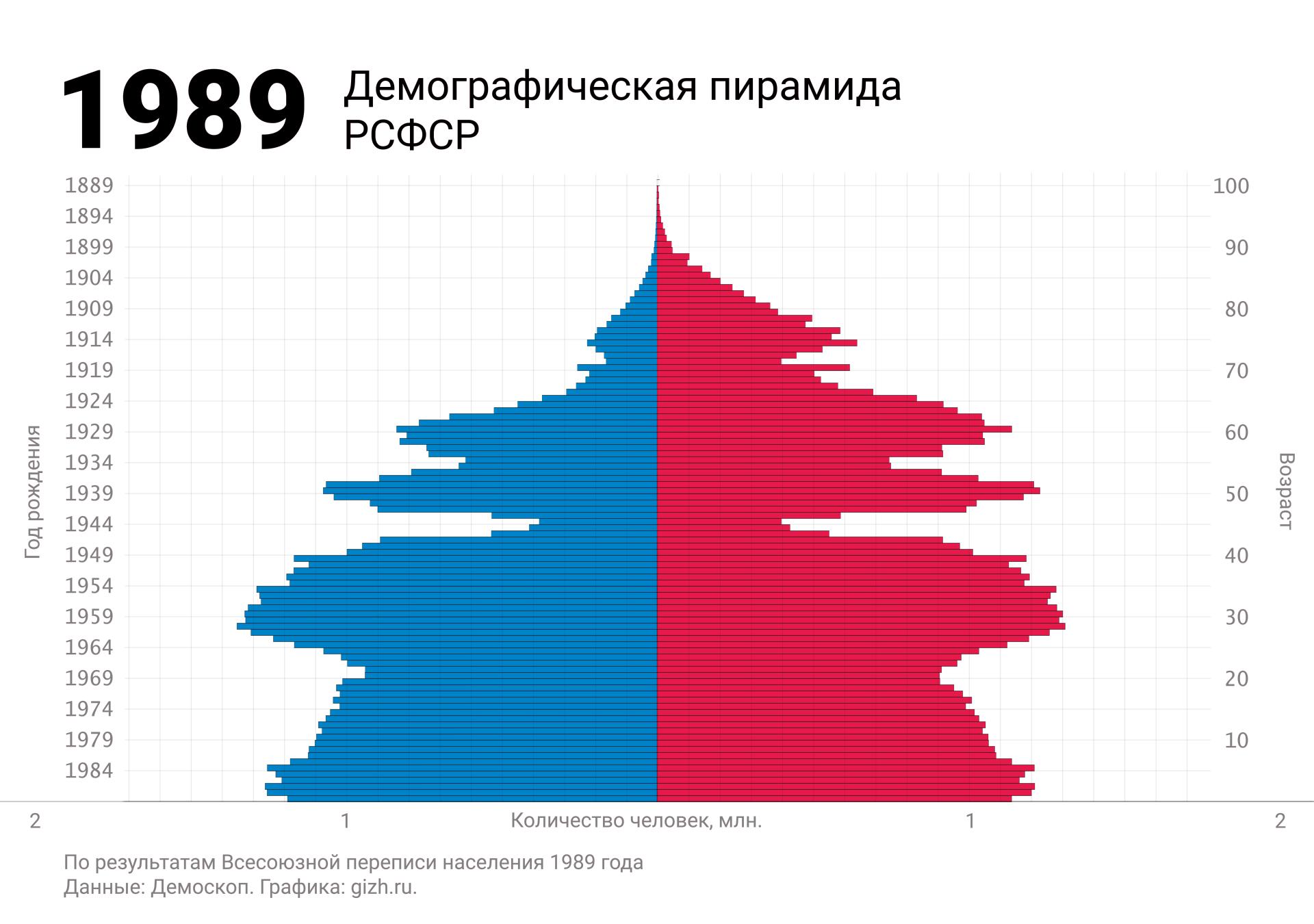 Демографическая (половозрастная) пирамида России (СССР, РСФСР) по переписи 1989