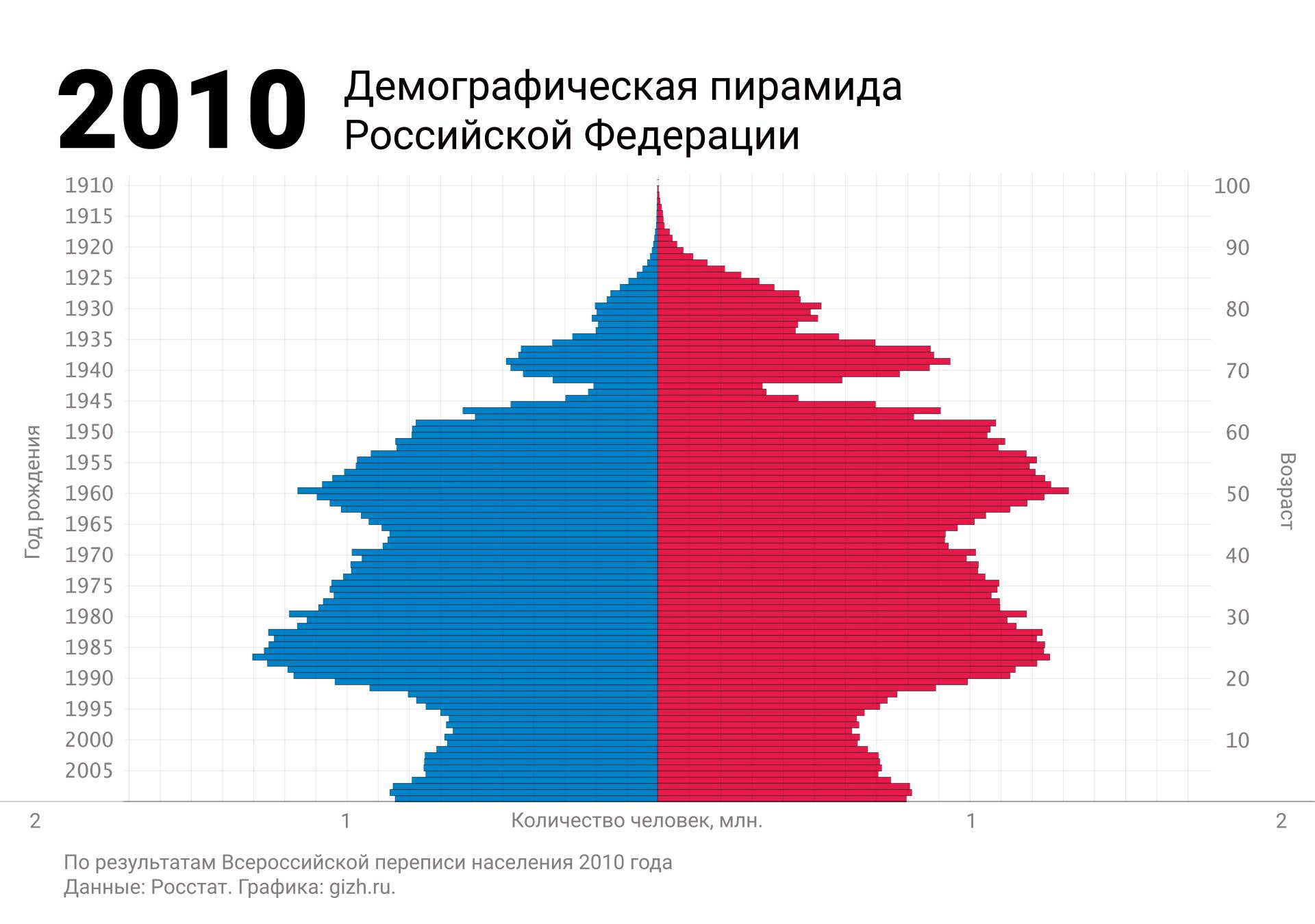 Демографическая (половозрастная) пирамида России по переписи 2010