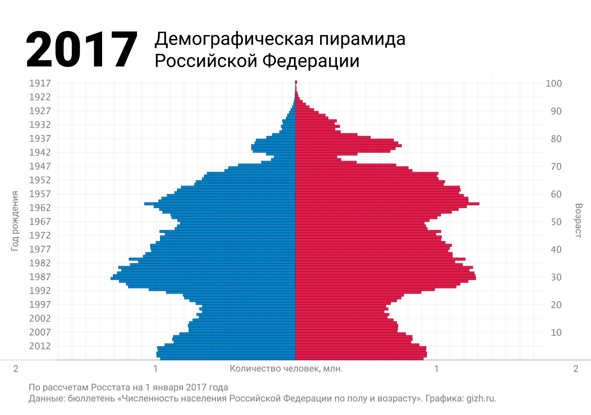 Демографическая (половозрастная) пирамида России 2017