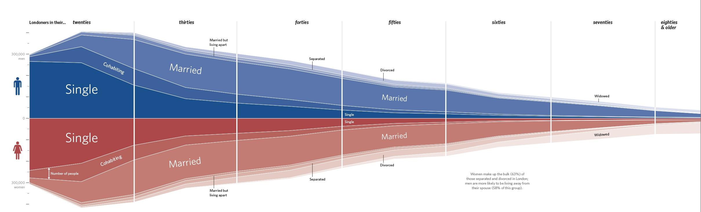 Брачная демографическая пирамида