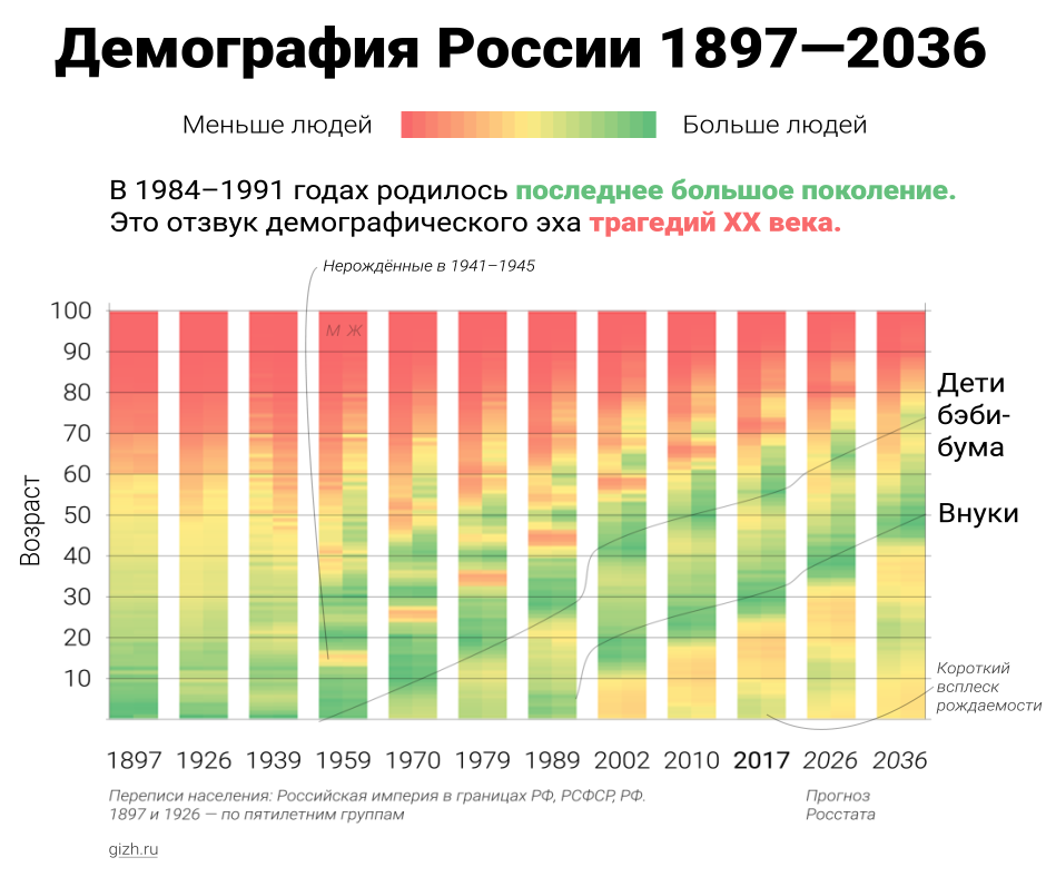 Демография России 1897—2036