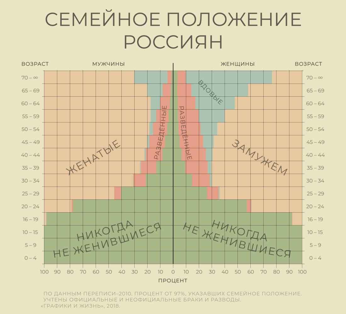 Количество незамужних, разведенных и холостых мужчин и женщин по возрастам в России