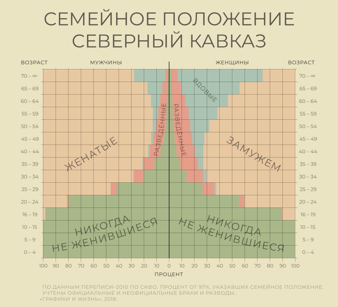 Количество незамужних, разведенных и холостых мужчин и женщин по возрастам. Кавказ