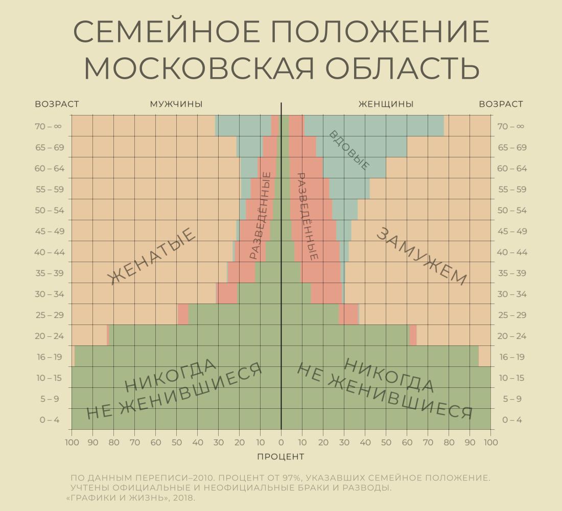 Количество незамужних, разведенных и холостых мужчин и женщин по возрастам. Московская область