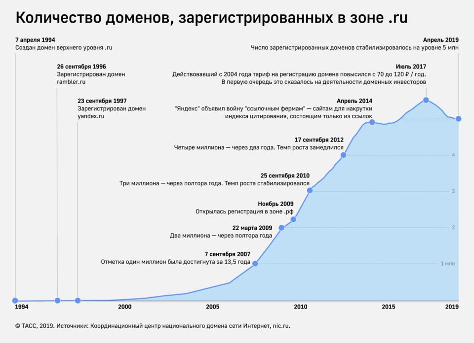 статистика число доменов в рунете