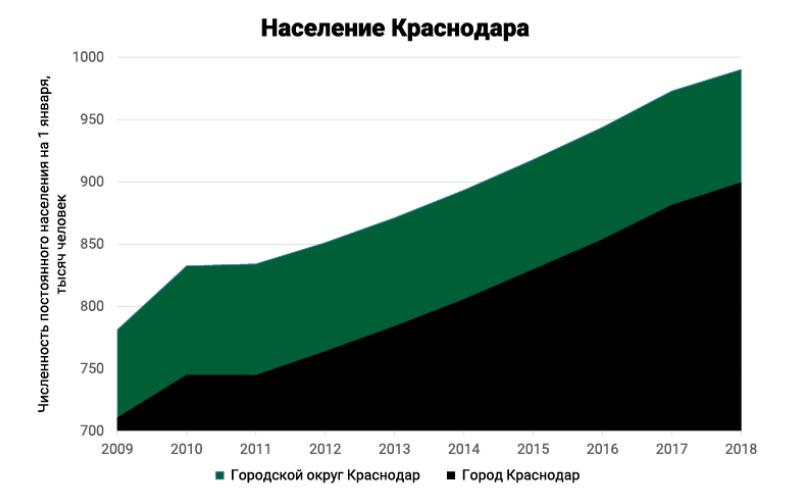 Численность населения Краснодара