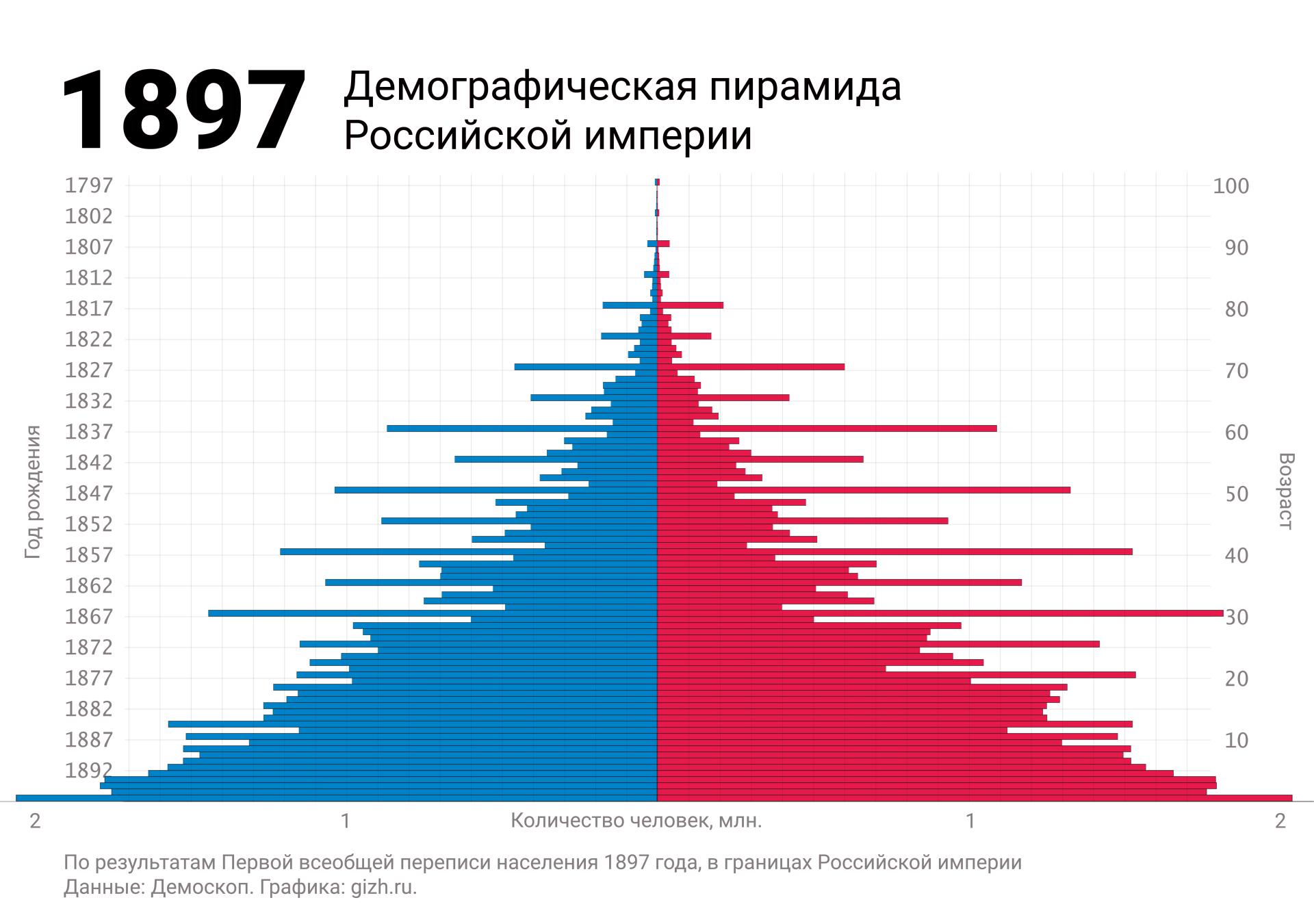 Демографическая (половозрастная) пирамида России по первой переписи 1897