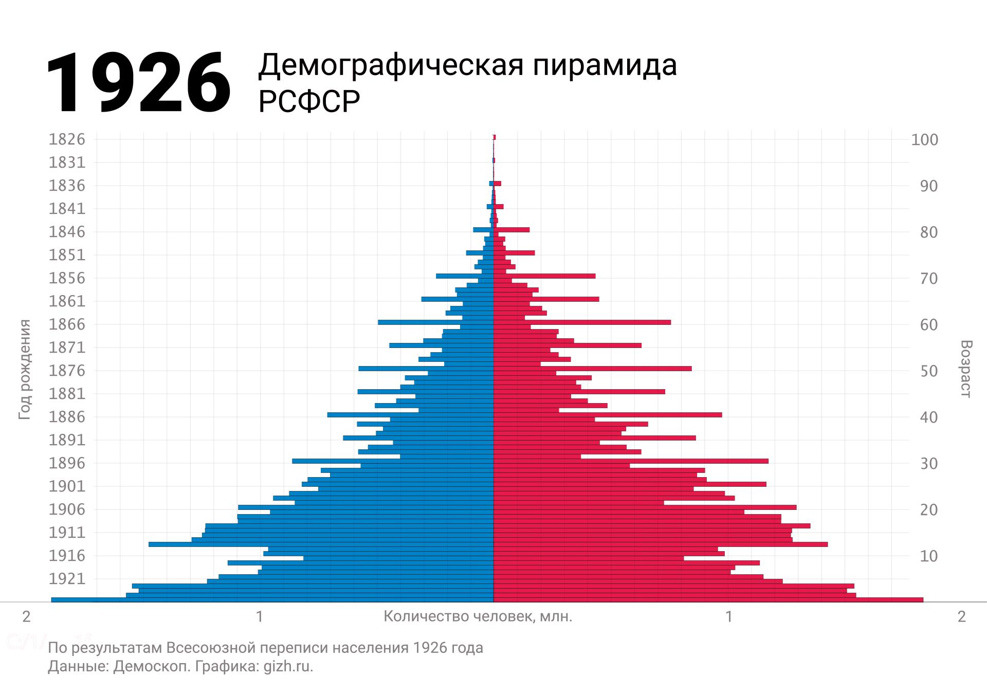 Демографическая (половозрастная) пирамида России (СССР, РСФСР) по  переписи 1926