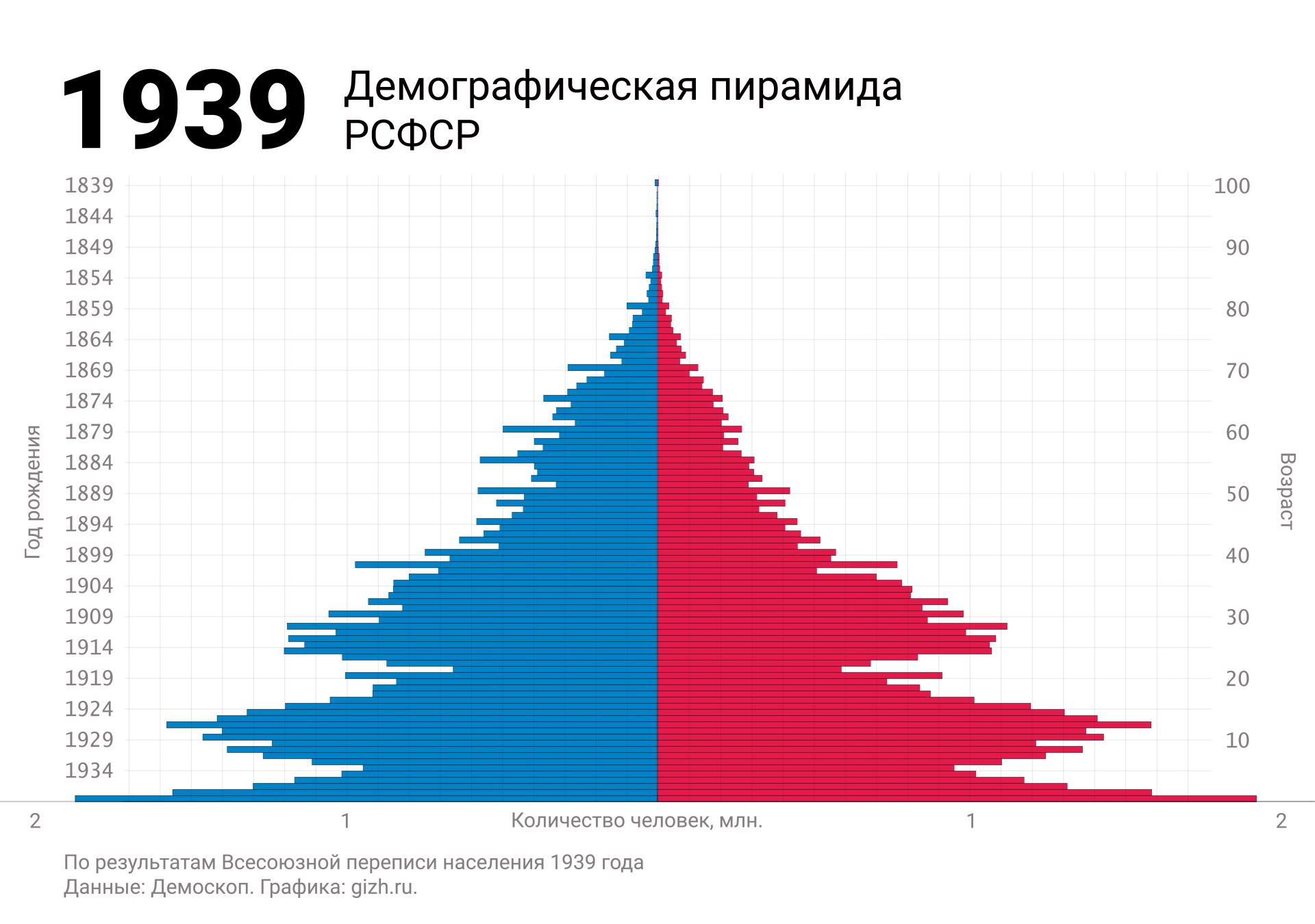 Демографическая (половозрастная) пирамида России (СССР, РСФСР) по переписи 1939