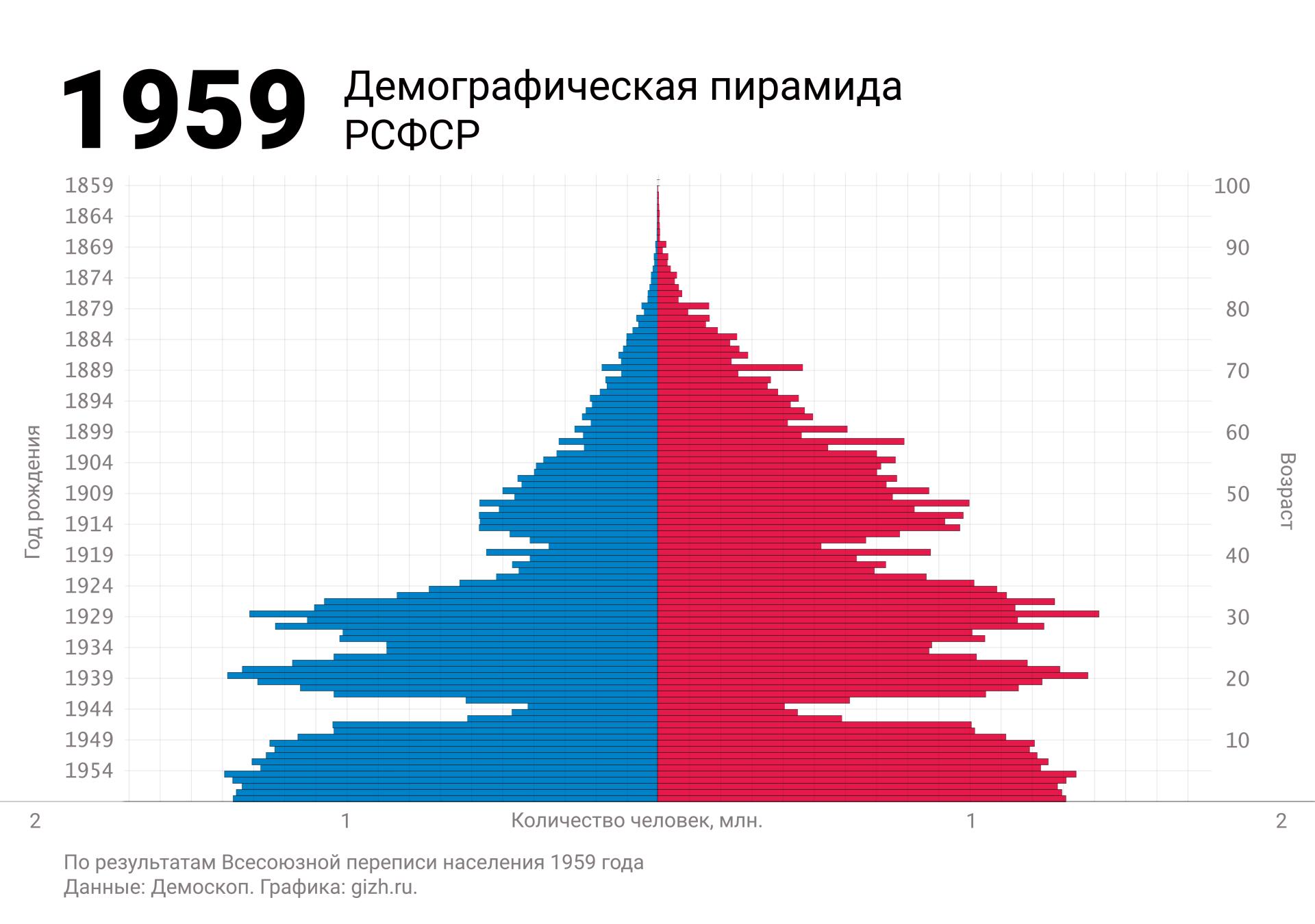 Демографическая (половозрастная) пирамида России (СССР, РСФСР) по переписи 1959