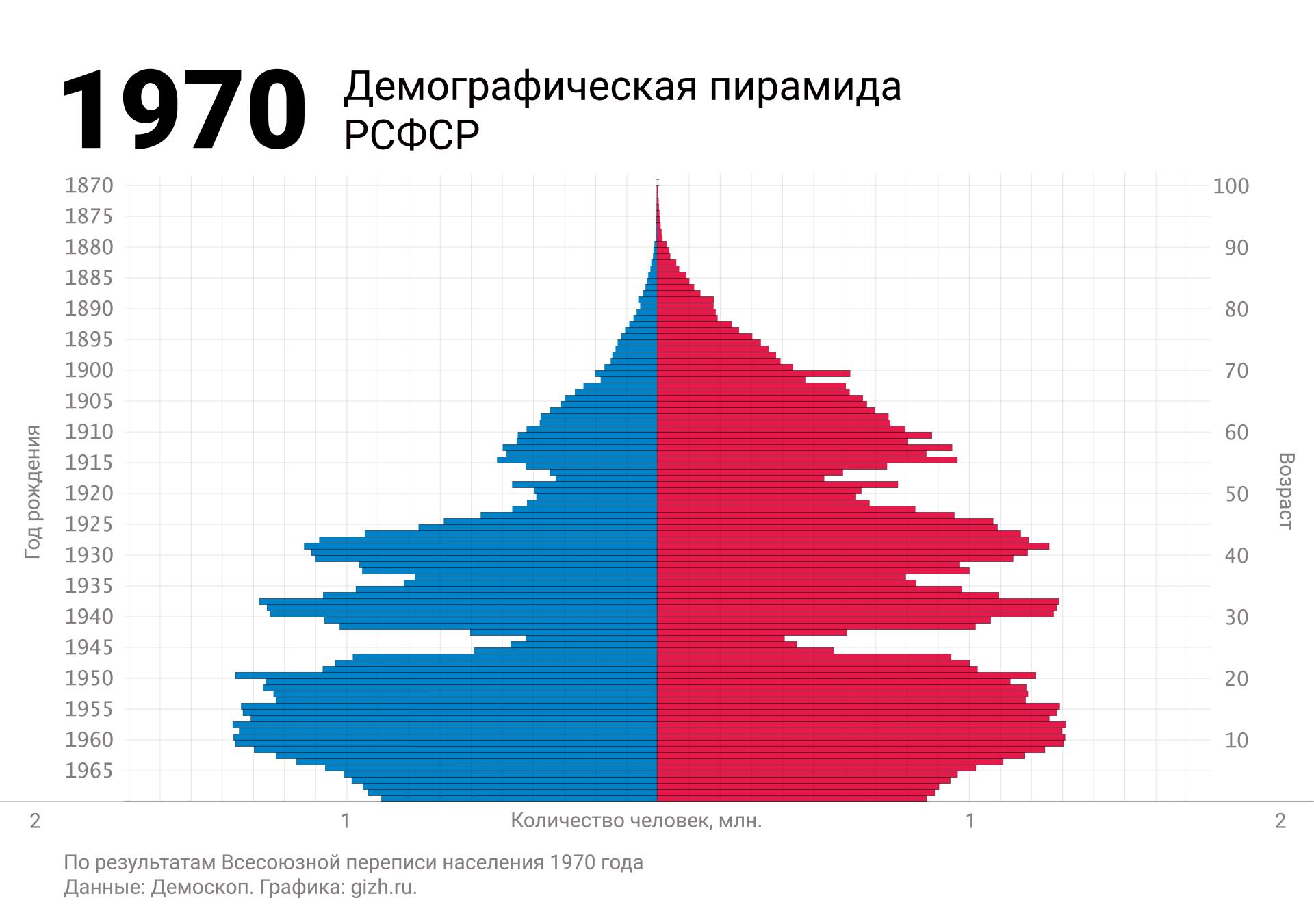 Демографическая (половозрастная) пирамида России (СССР, РСФСР) по переписи 1970