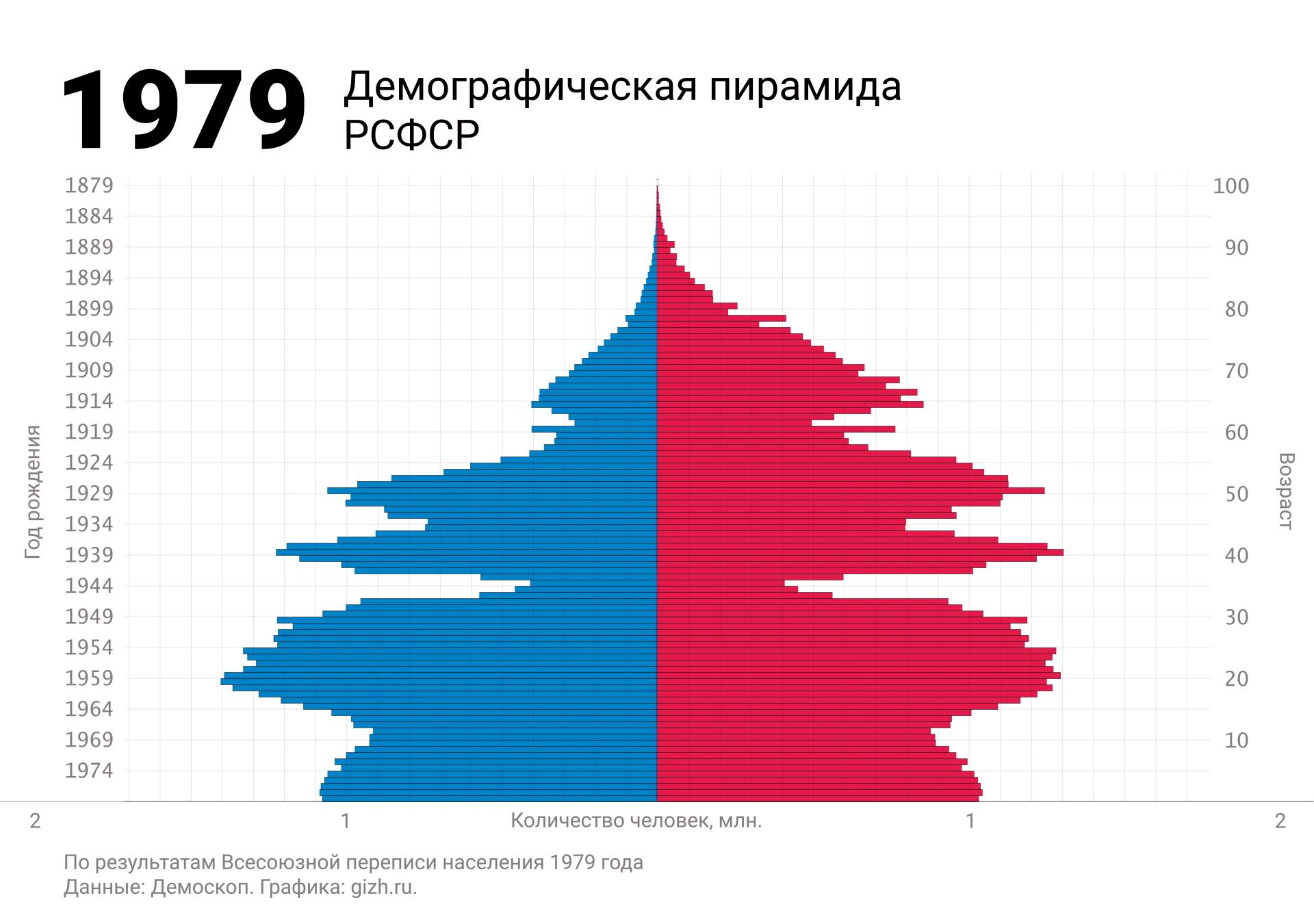 Демографическая (половозрастная) пирамида России (СССР, РСФСР) по переписи 1979