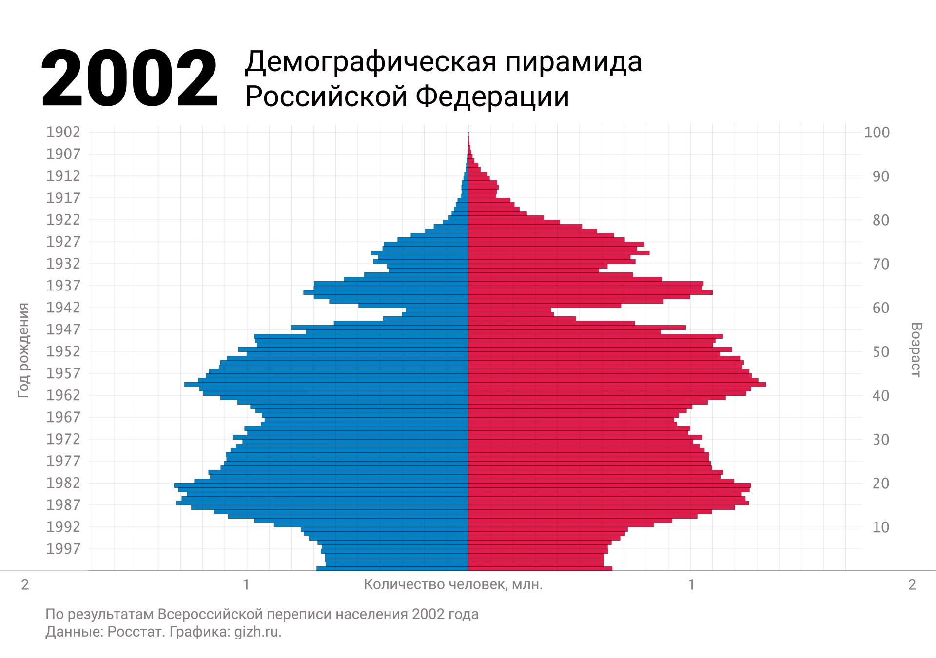 Демографическая (половозрастная) пирамида России по переписи 2002