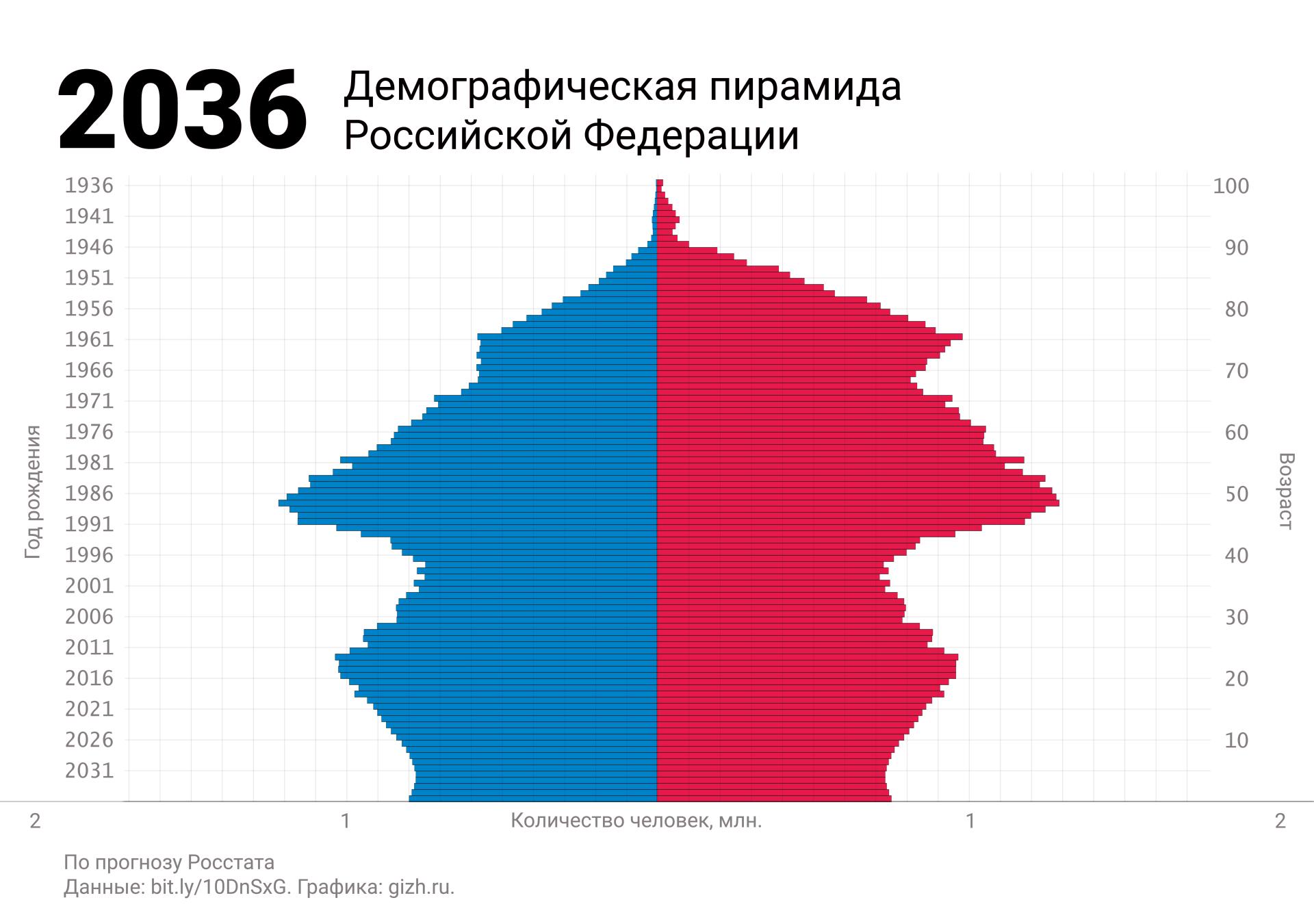 Демографическая (половозрастная) пирамида России 2036 (прогноз)