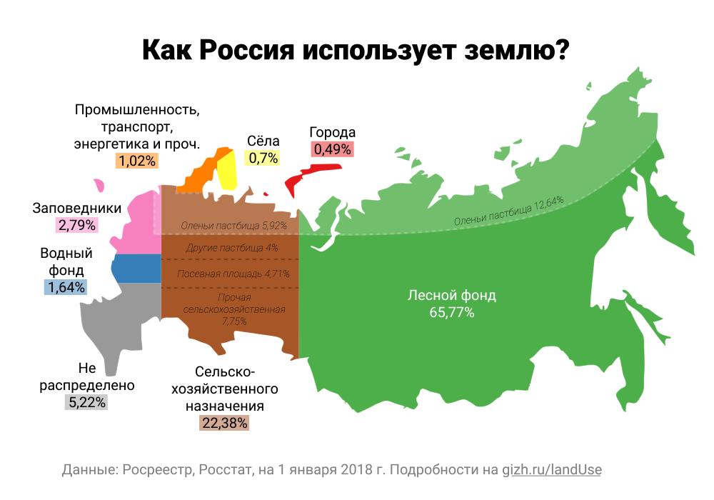 Статистика землепользования России