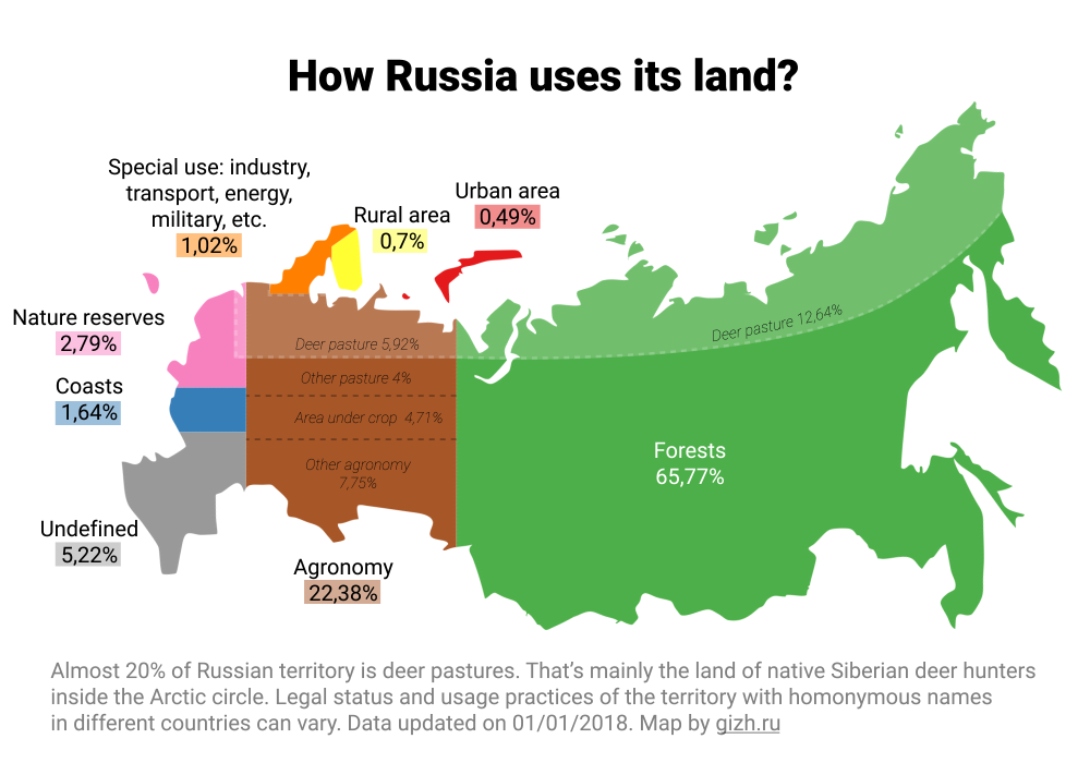 How Russia Uses Its Land