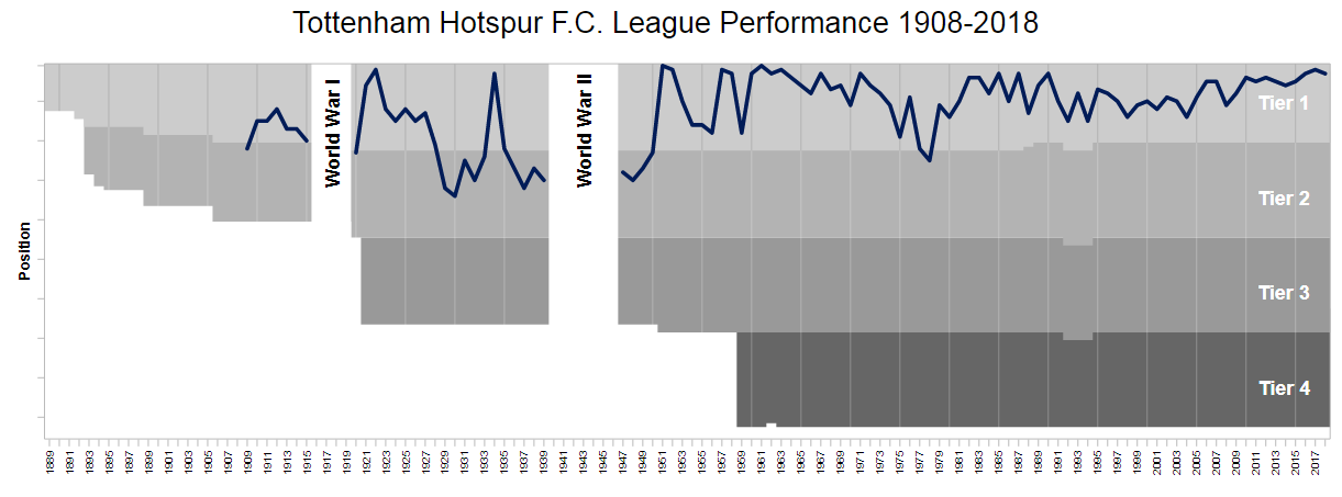 Tottenham FC history